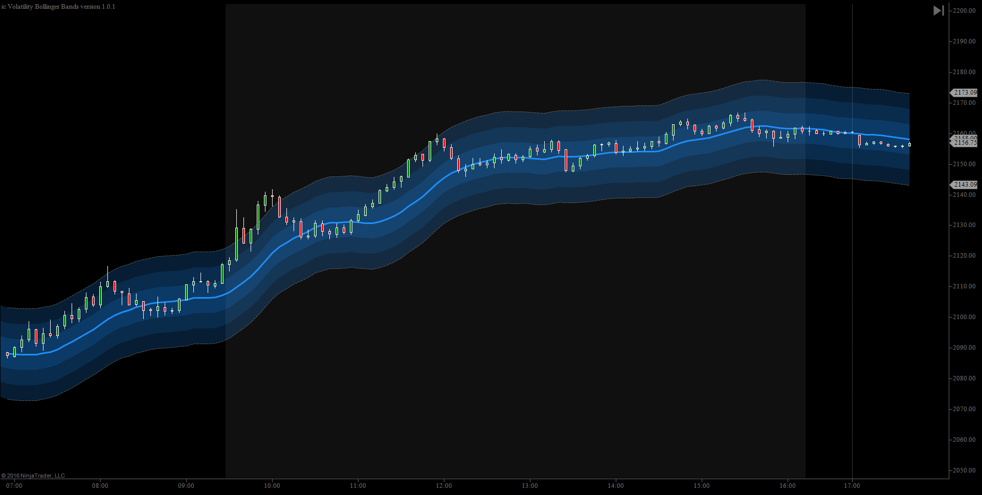 Custom Bollinger Bands Tick Offset