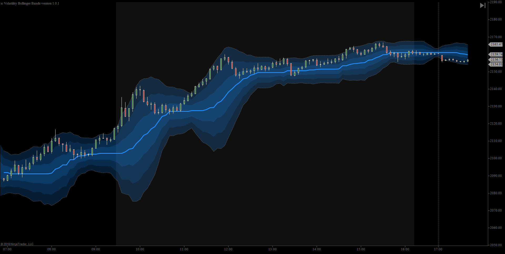 Custom Bollinger Bands Standard Deviation