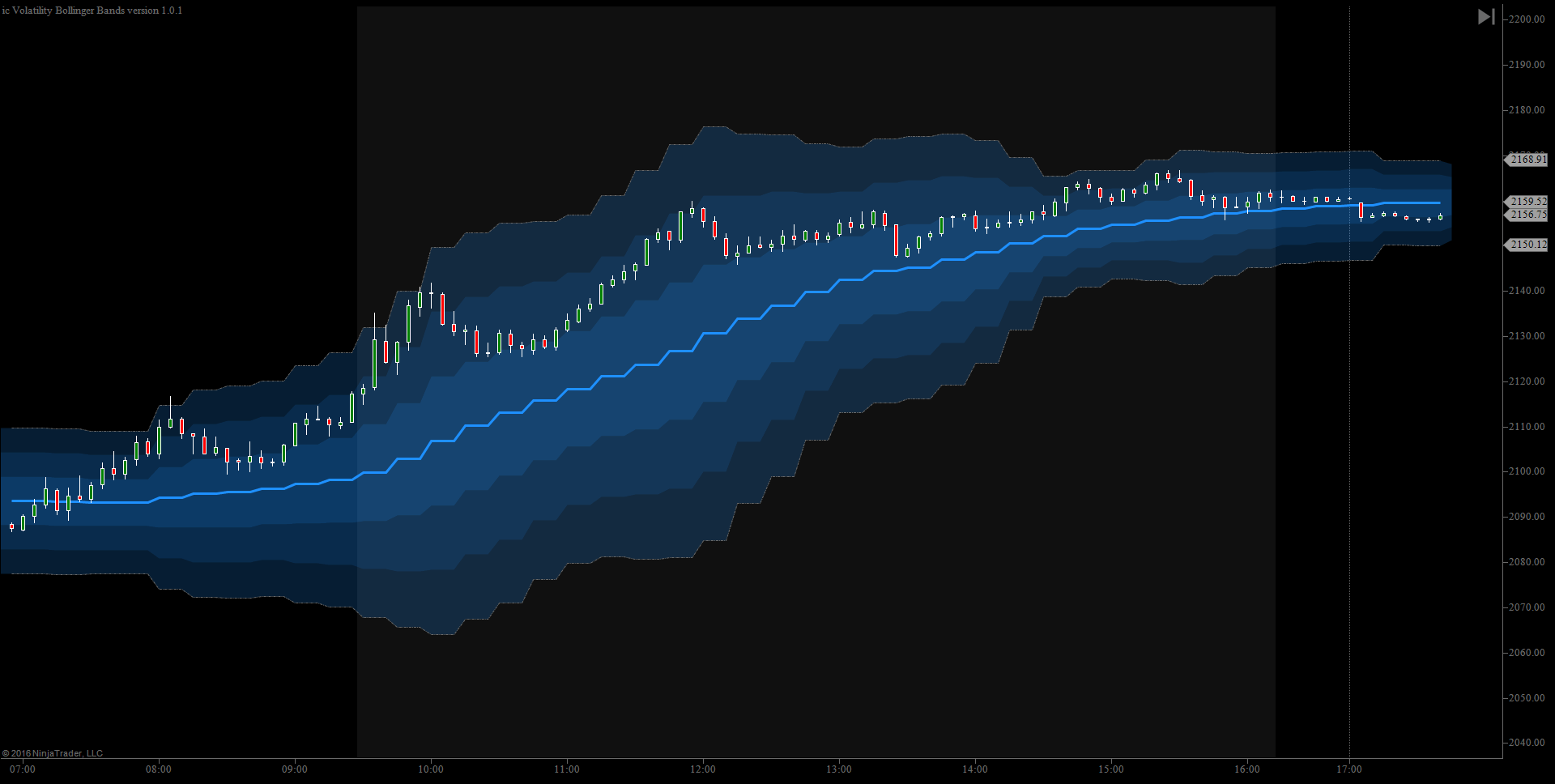 Custom Bollinger Bands MTF
