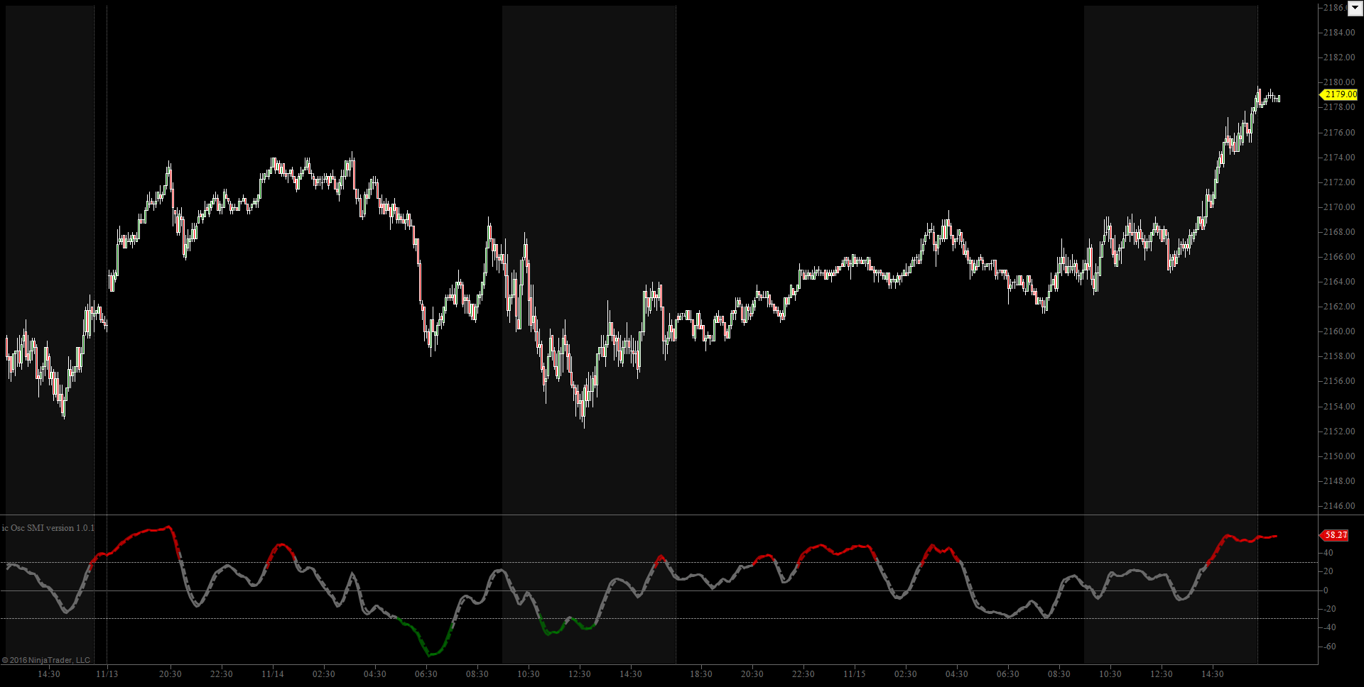Indicator SMI / Stochastic Momentum Index