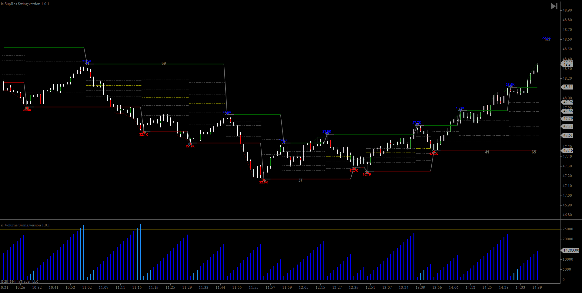 Volume Swing Indicator