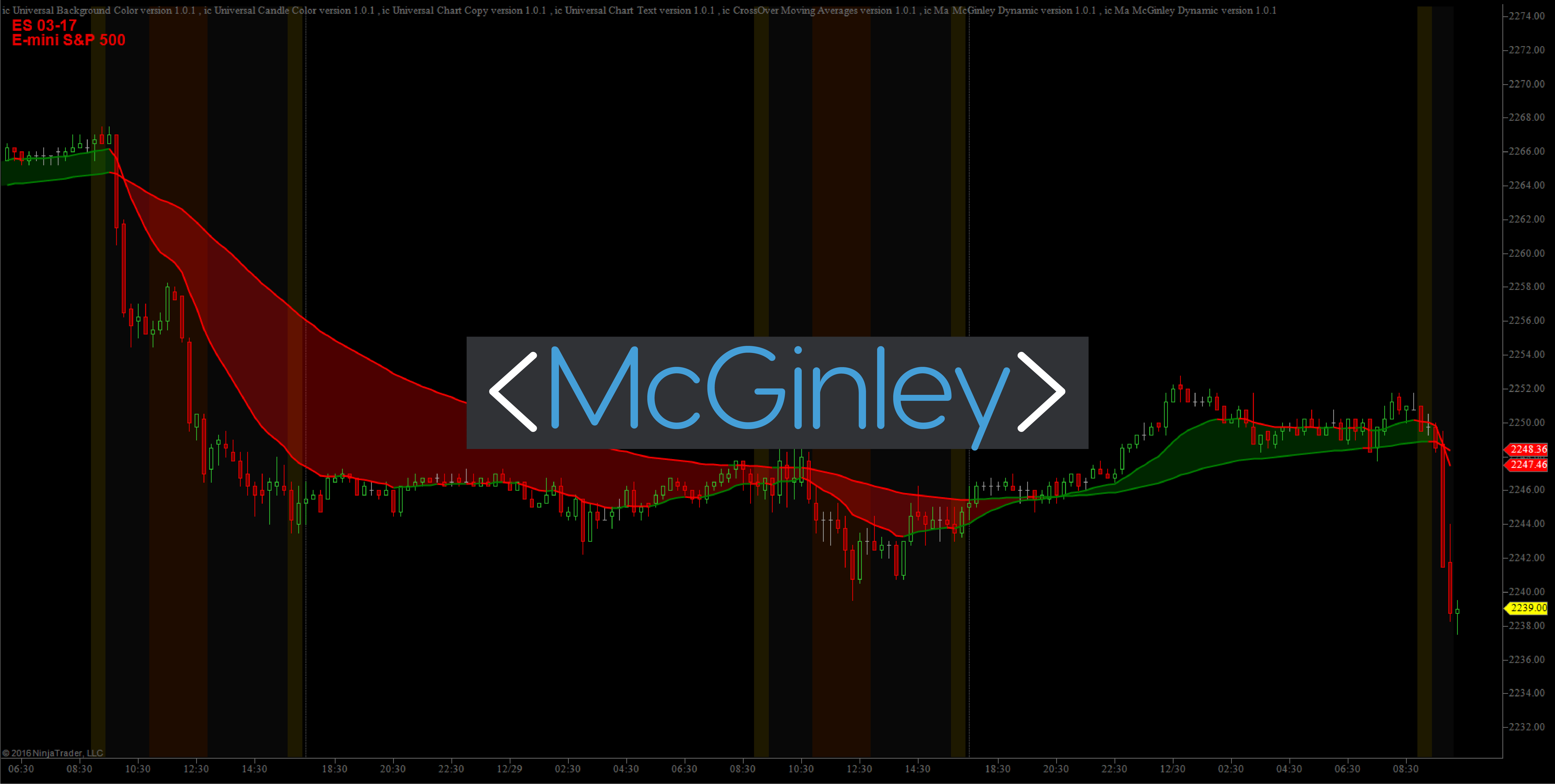 McGinley Dynamic Indicator