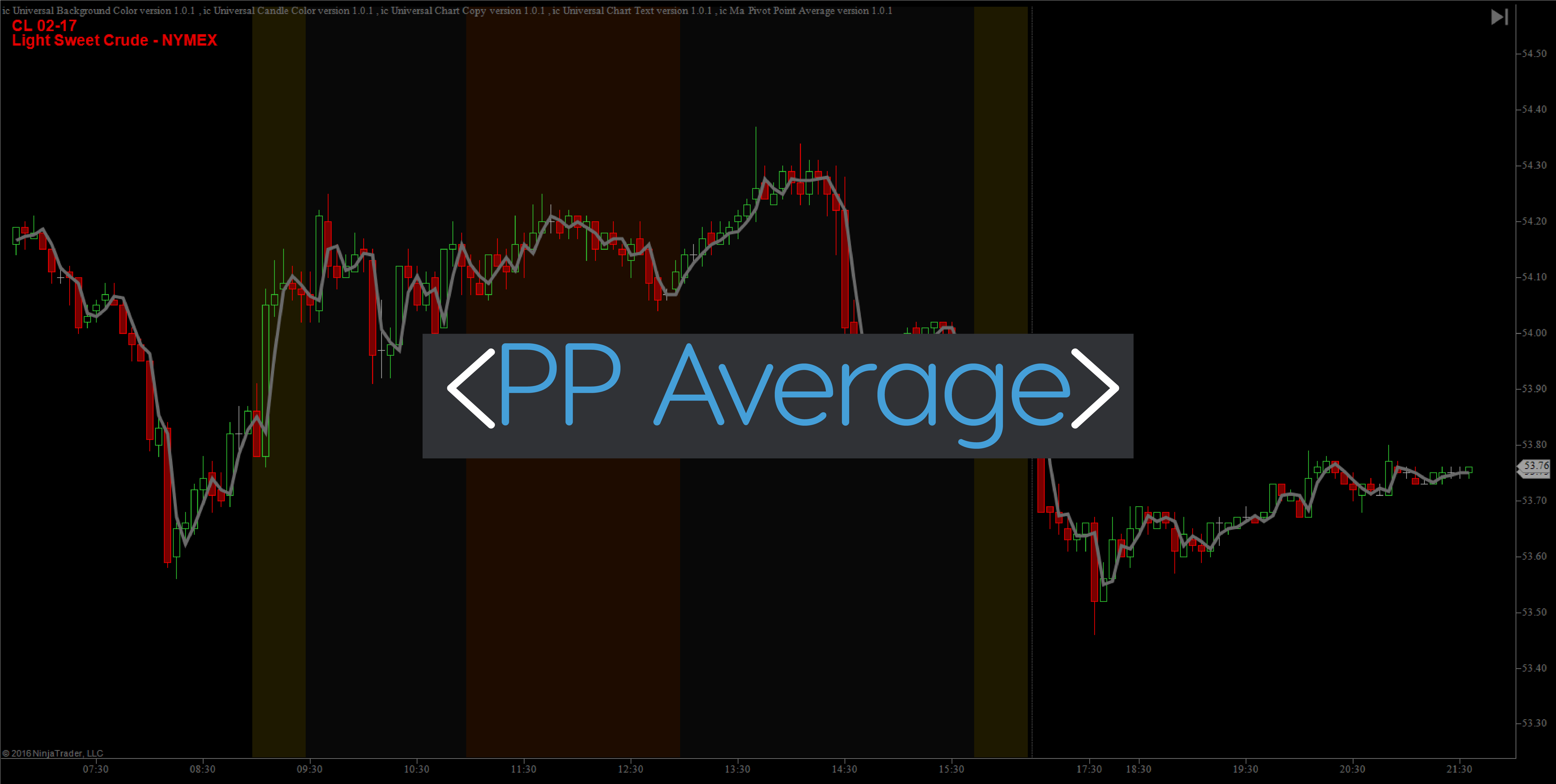 Pivot Point Average Indicator