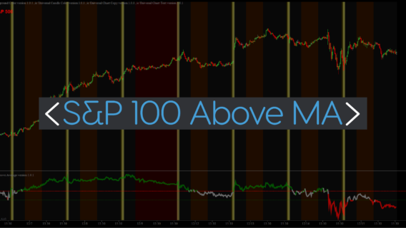 S&P 100 Above Moving Average indicator