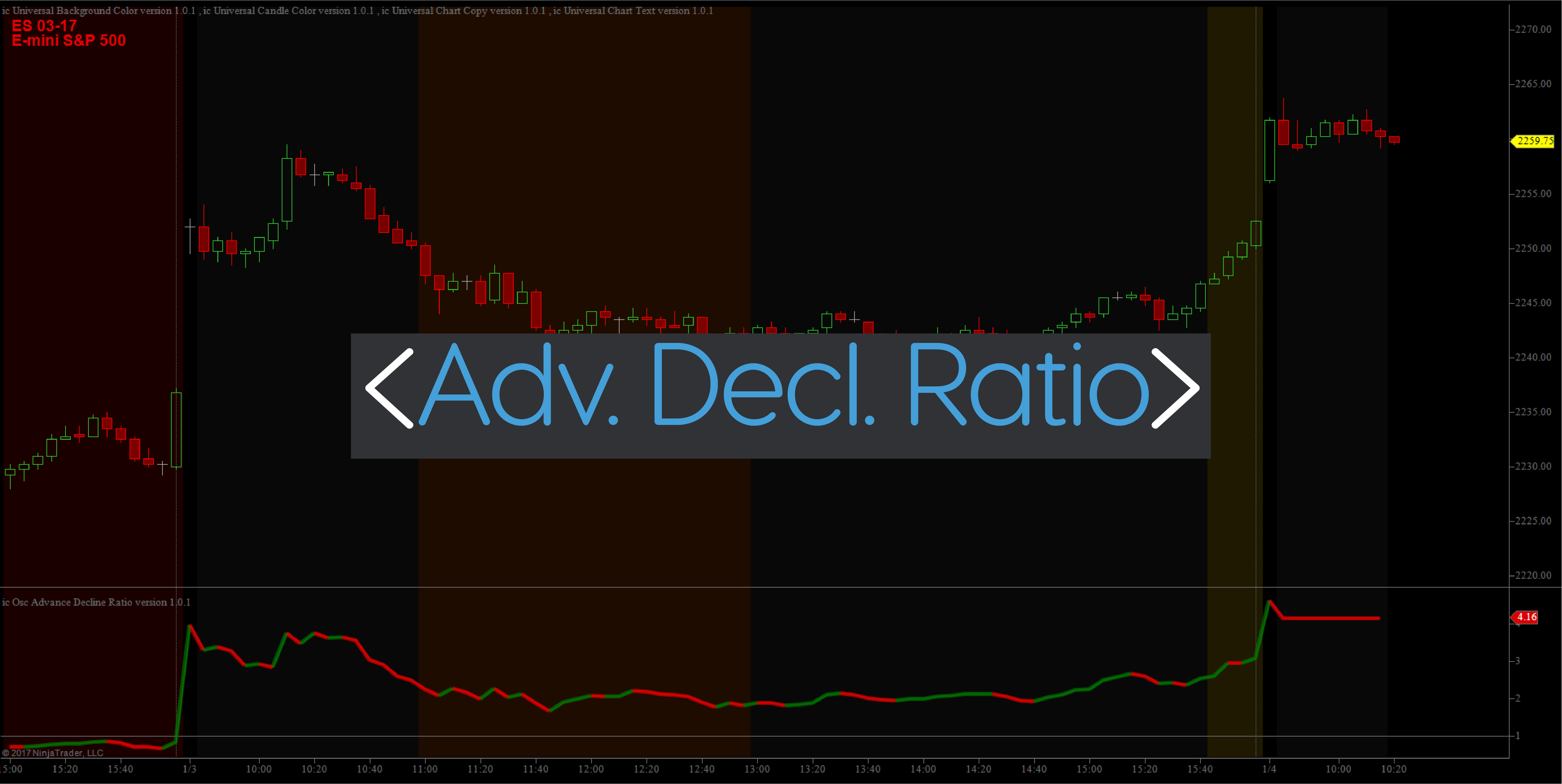 Advance Decline Ratio Indicator