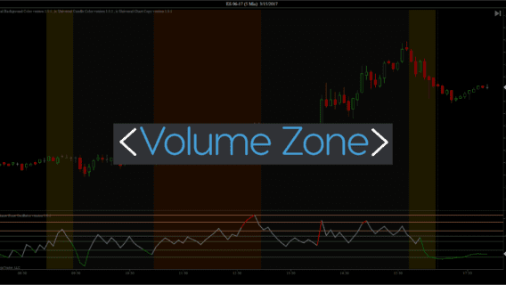Volume Zones Indicator