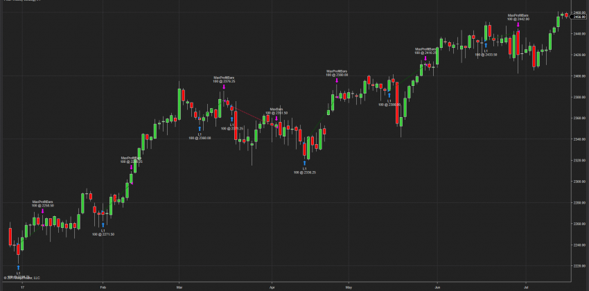 NinjaTrader Strategy Backtest